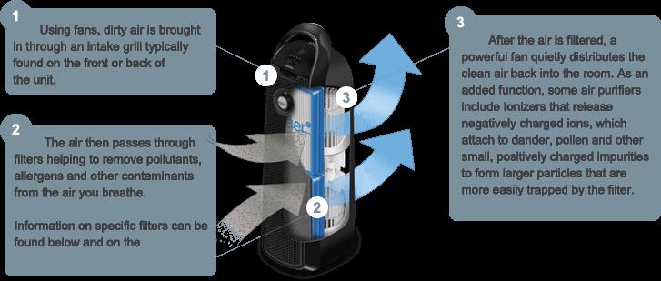 air-purifiers-101-filter